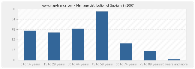 Men age distribution of Subligny in 2007