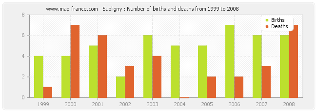 Subligny : Number of births and deaths from 1999 to 2008