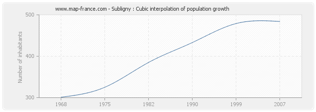 Subligny : Cubic interpolation of population growth