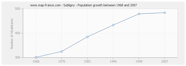 Population Subligny