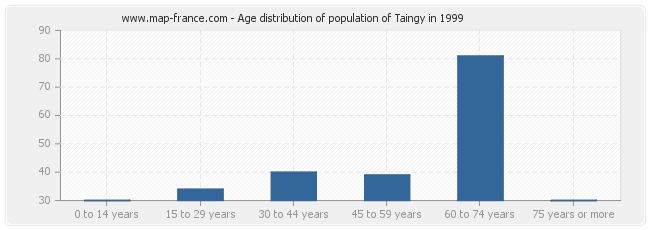 Age distribution of population of Taingy in 1999