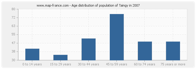 Age distribution of population of Taingy in 2007