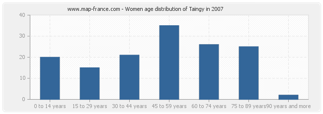 Women age distribution of Taingy in 2007