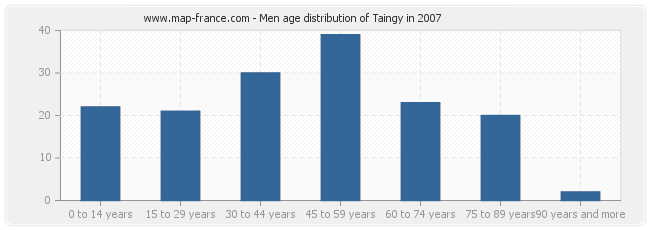Men age distribution of Taingy in 2007