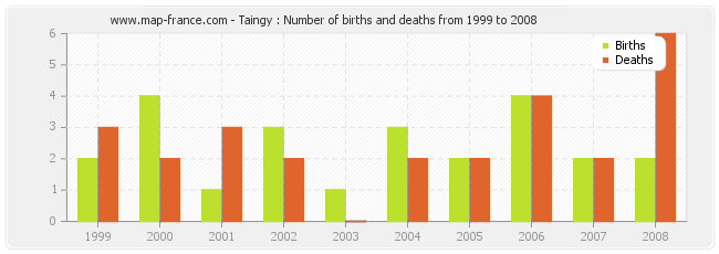 Taingy : Number of births and deaths from 1999 to 2008