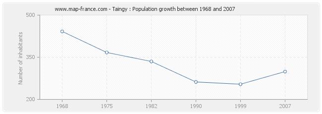 Population Taingy
