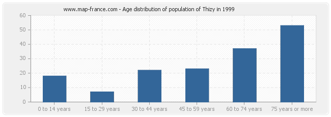 Age distribution of population of Thizy in 1999