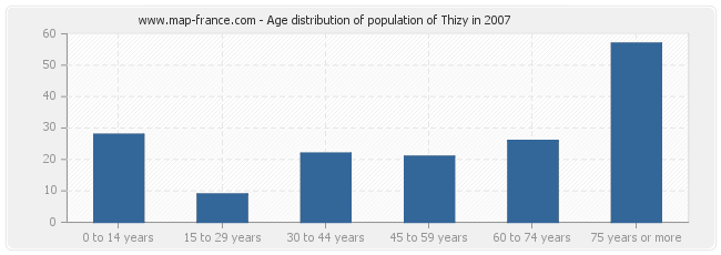 Age distribution of population of Thizy in 2007