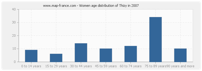 Women age distribution of Thizy in 2007