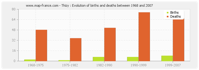 Thizy : Evolution of births and deaths between 1968 and 2007