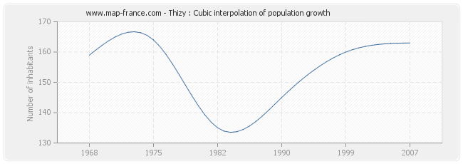 Thizy : Cubic interpolation of population growth