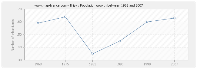 Population Thizy