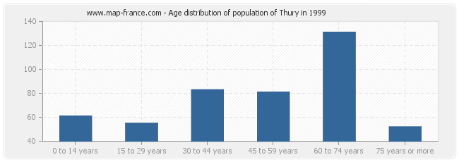 Age distribution of population of Thury in 1999