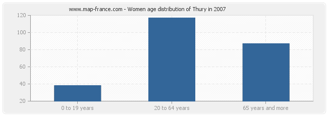 Women age distribution of Thury in 2007