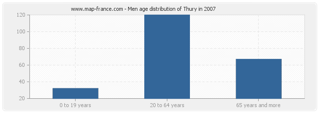 Men age distribution of Thury in 2007