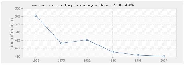 Population Thury