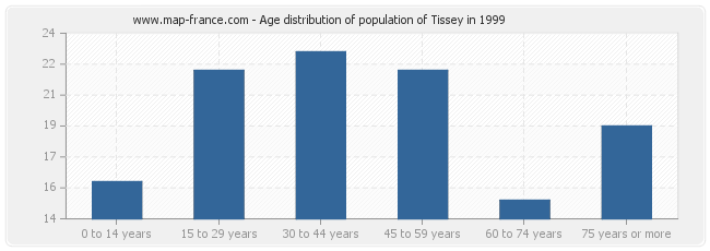 Age distribution of population of Tissey in 1999