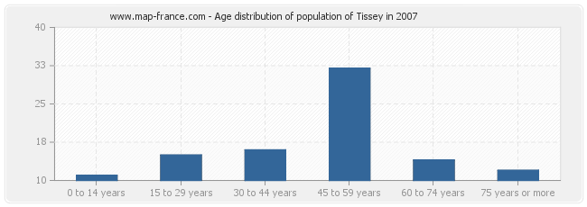Age distribution of population of Tissey in 2007