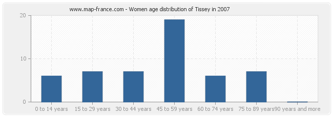 Women age distribution of Tissey in 2007
