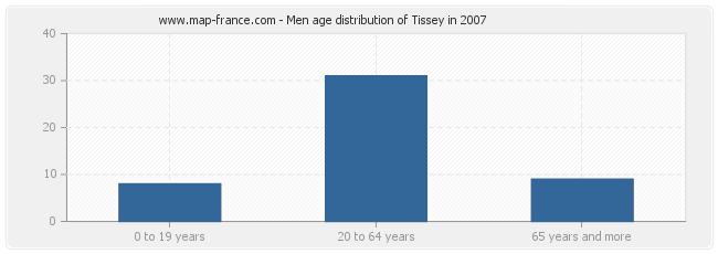 Men age distribution of Tissey in 2007