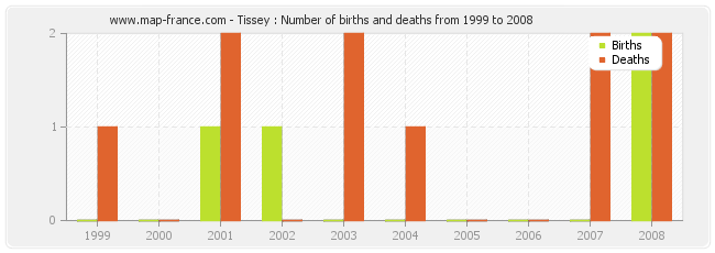 Tissey : Number of births and deaths from 1999 to 2008