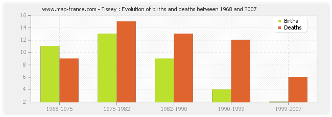 Tissey : Evolution of births and deaths between 1968 and 2007