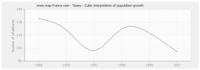 Tissey : Cubic interpolation of population growth