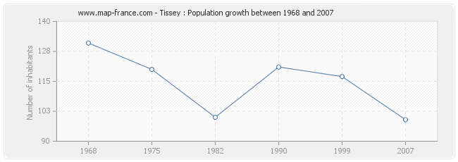 Population Tissey