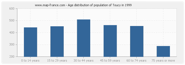 Age distribution of population of Toucy in 1999