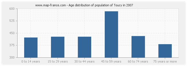 Age distribution of population of Toucy in 2007