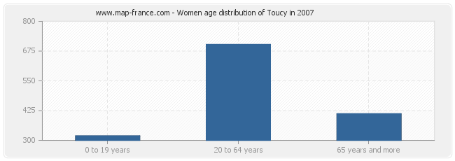 Women age distribution of Toucy in 2007