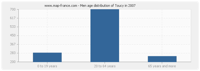 Men age distribution of Toucy in 2007