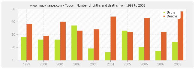 Toucy : Number of births and deaths from 1999 to 2008