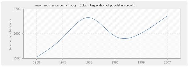 Toucy : Cubic interpolation of population growth