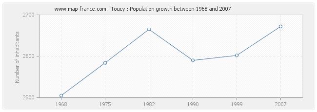Population Toucy