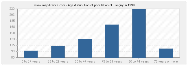 Age distribution of population of Treigny in 1999