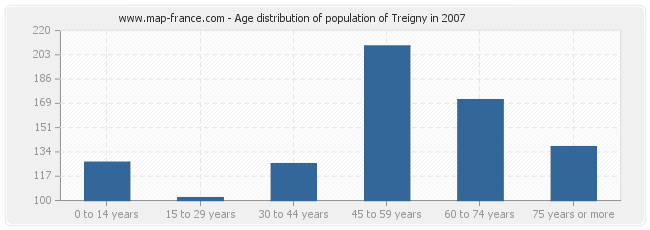 Age distribution of population of Treigny in 2007