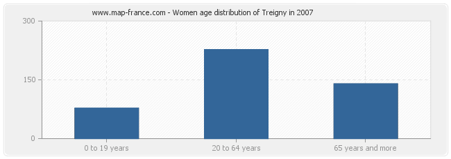 Women age distribution of Treigny in 2007