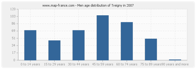 Men age distribution of Treigny in 2007