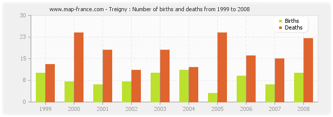Treigny : Number of births and deaths from 1999 to 2008