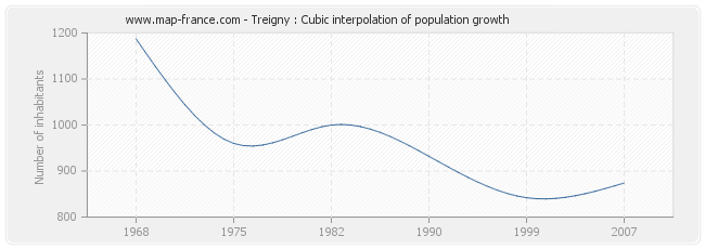 Treigny : Cubic interpolation of population growth