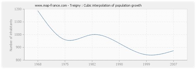 Treigny : Cubic interpolation of population growth