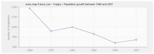 Population Treigny