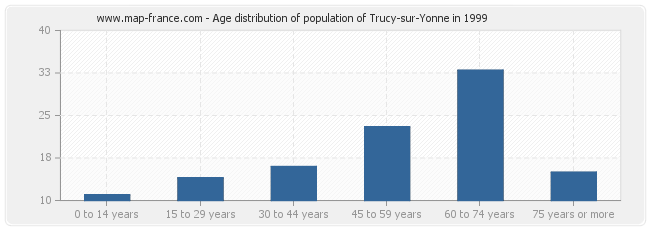 Age distribution of population of Trucy-sur-Yonne in 1999