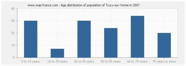 Age distribution of population of Trucy-sur-Yonne in 2007