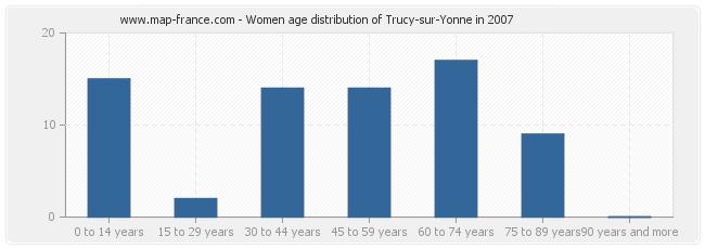 Women age distribution of Trucy-sur-Yonne in 2007