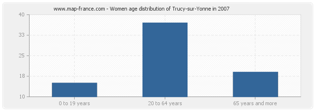 Women age distribution of Trucy-sur-Yonne in 2007
