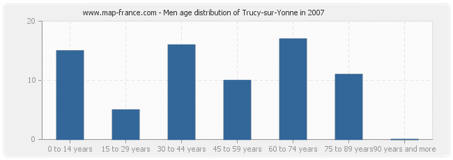 Men age distribution of Trucy-sur-Yonne in 2007