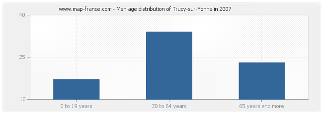 Men age distribution of Trucy-sur-Yonne in 2007