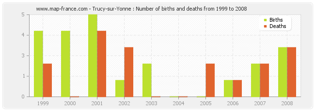 Trucy-sur-Yonne : Number of births and deaths from 1999 to 2008